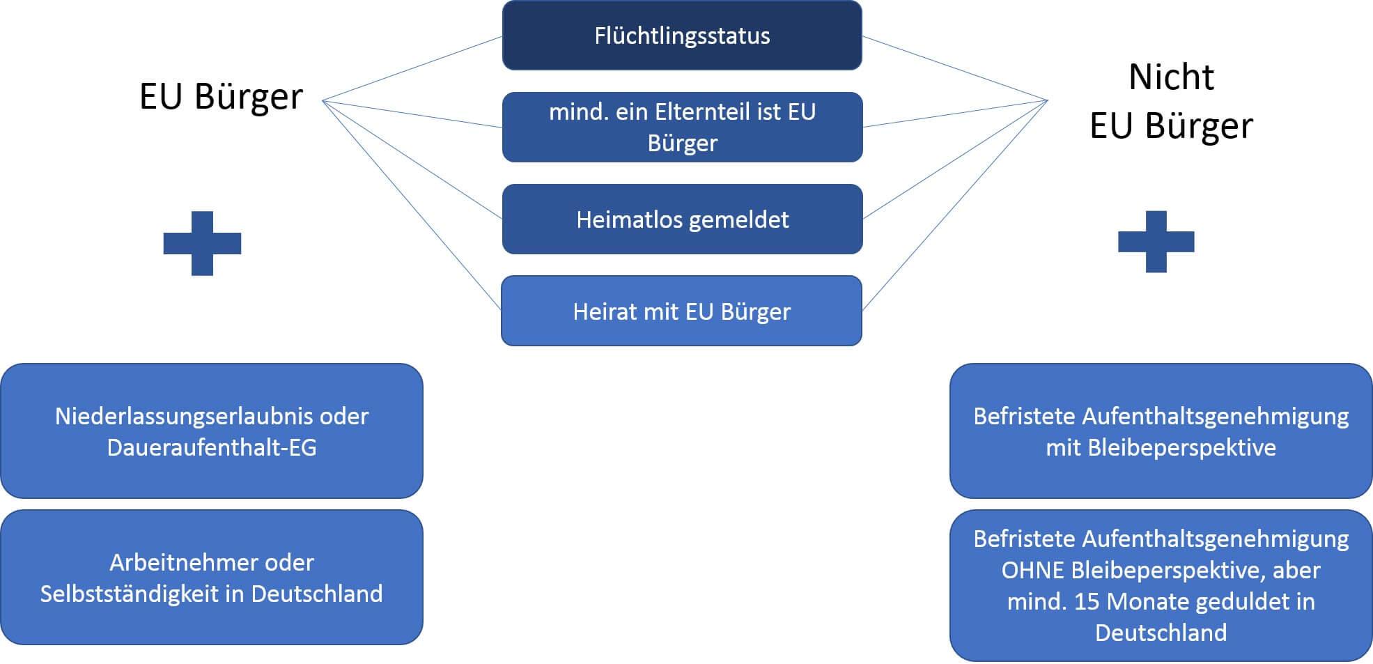 BAföG-für-Ausländer-Voraussetzungen-Aufenthaltsberechtigung