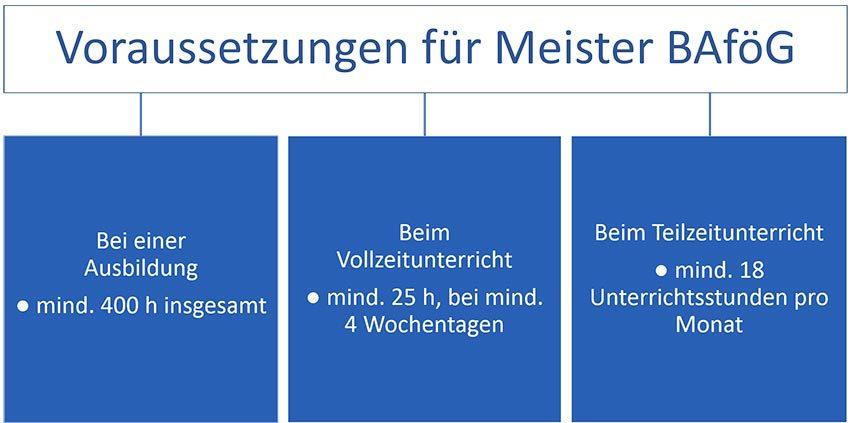 Voraussetzungen Meister BAföG