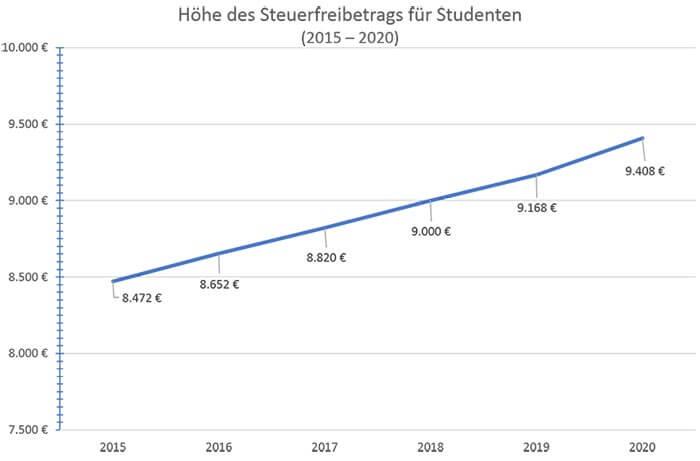 Steuerfreibetrag Student Höhe
