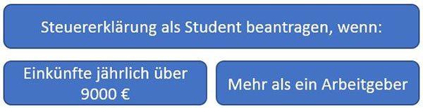 Studentensteuerklärung Notwendigkeit